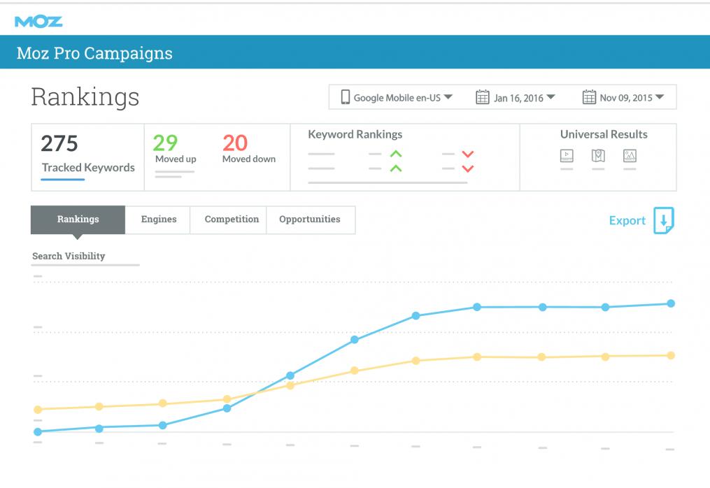 Manage Your Organic SEO With Moz Pro – Tony's eCommerce toolbox